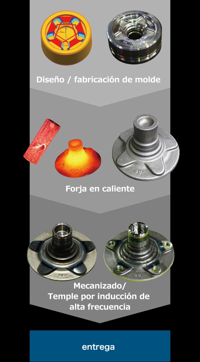 Wheel hub process